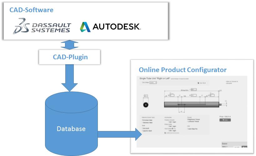 cad-model-online-configurator-sync